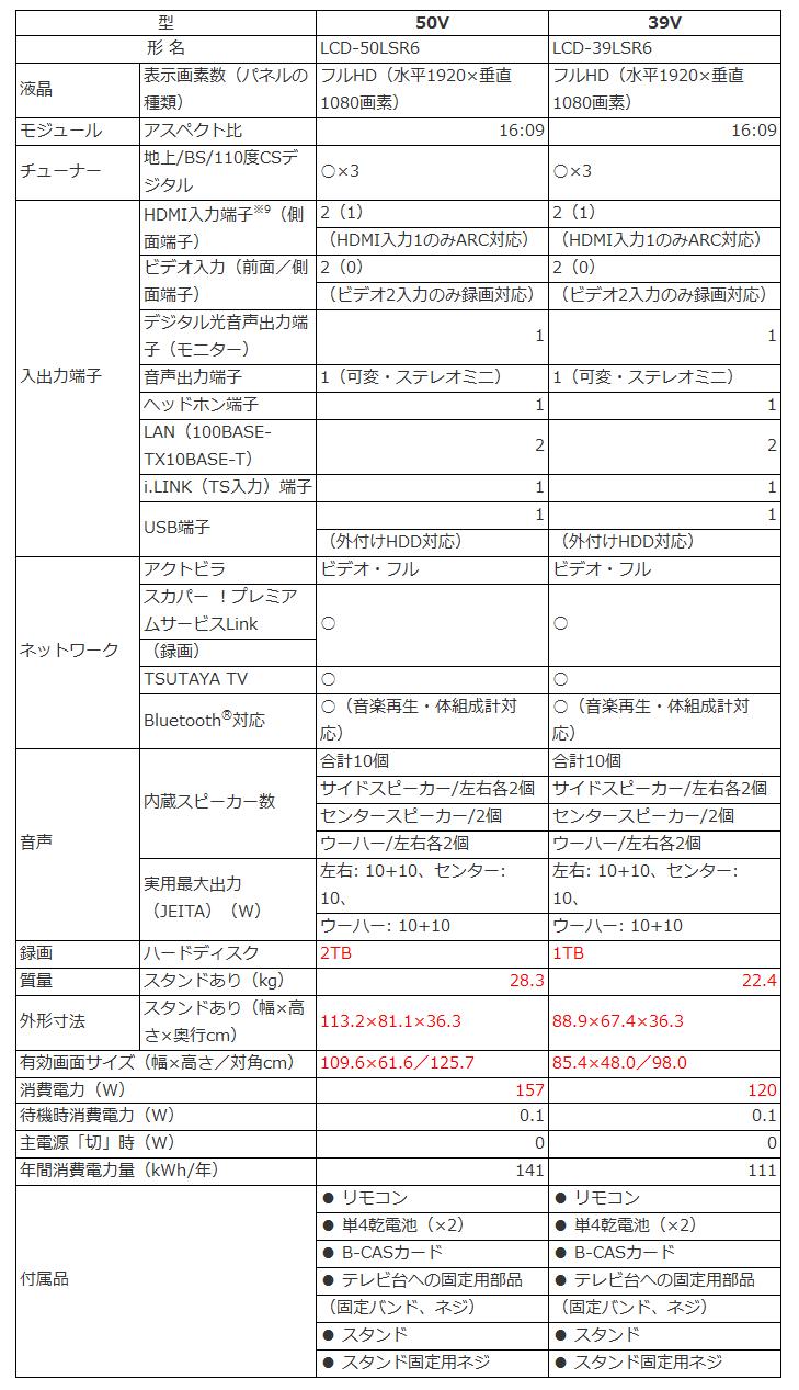 三菱電機 REAL LASERVUE LCD-50LSR6 LCD-39LSR6_比較