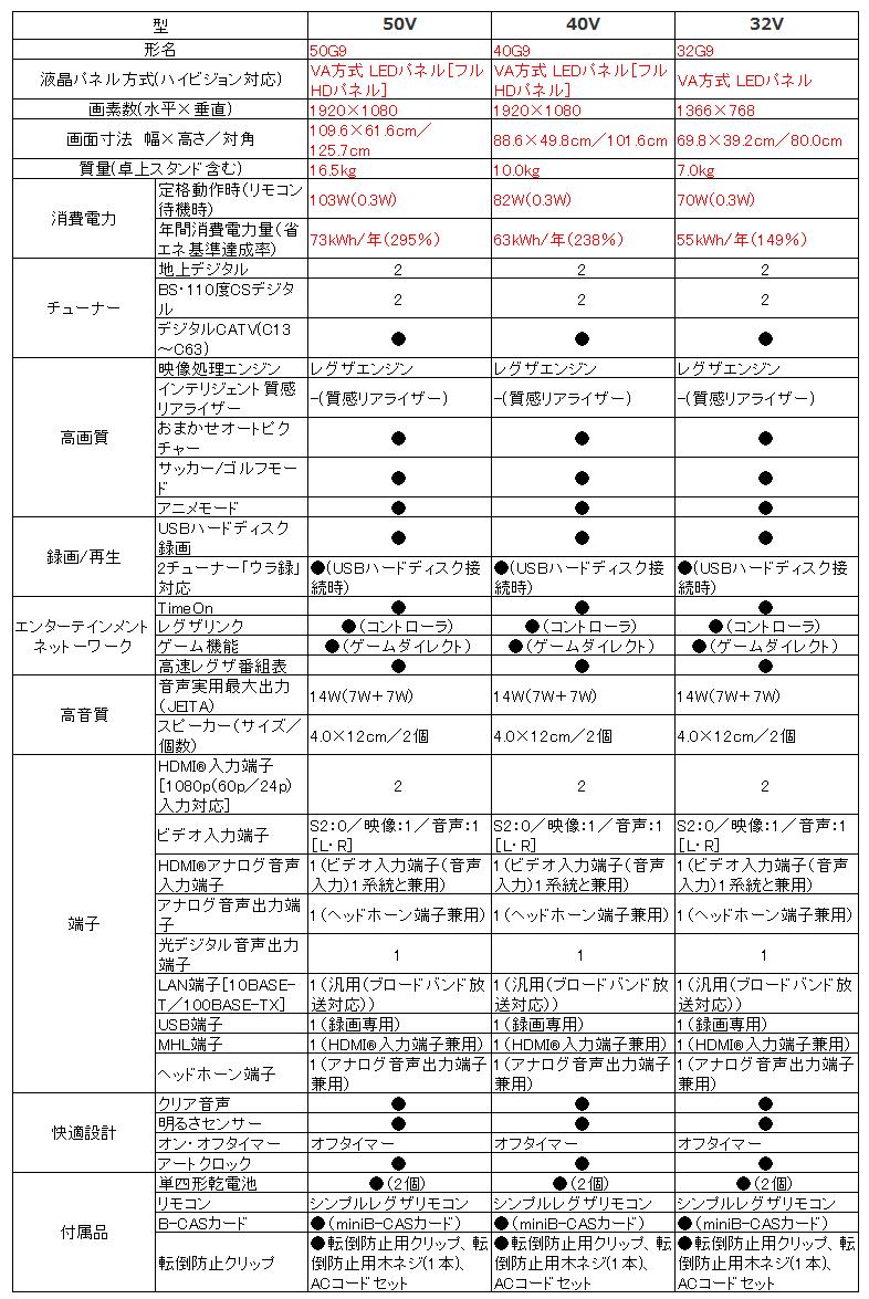 東芝 REGZA G9シリーズ_スペック