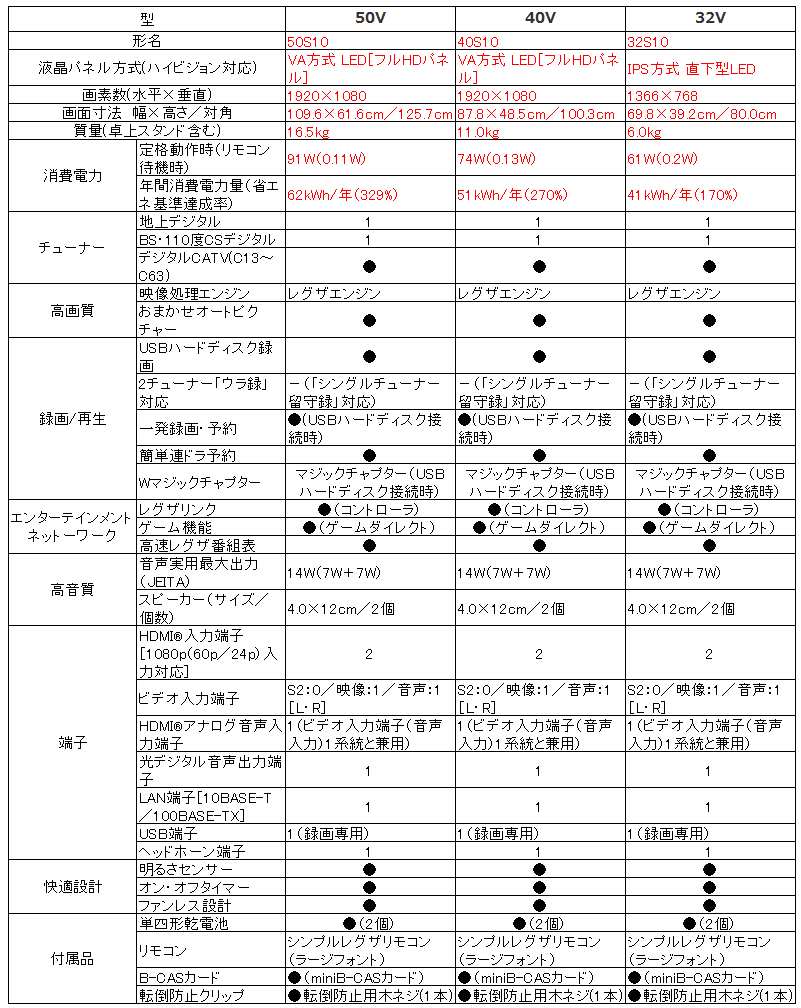 東芝 REGZA レグザ S10シリーズ_比較表