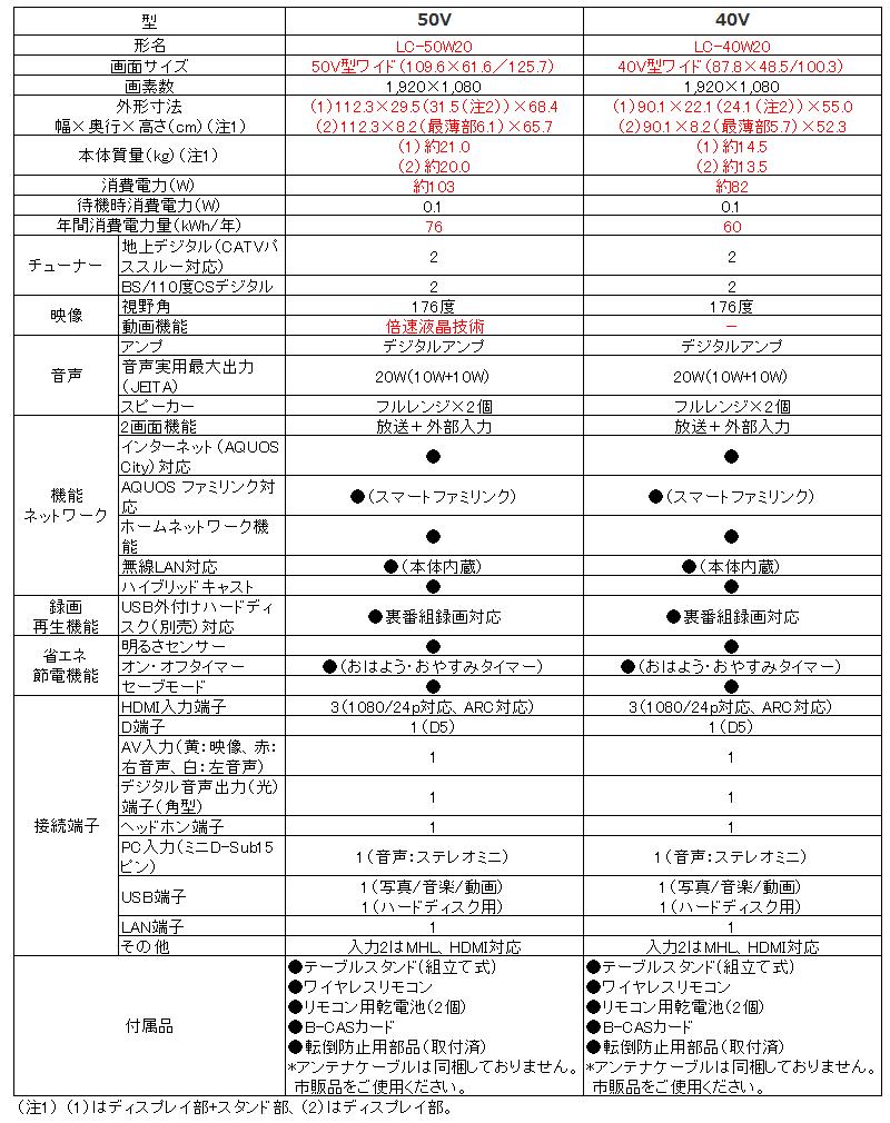 シャープ AQUOS LC-50W20 LC-40W20_比較表