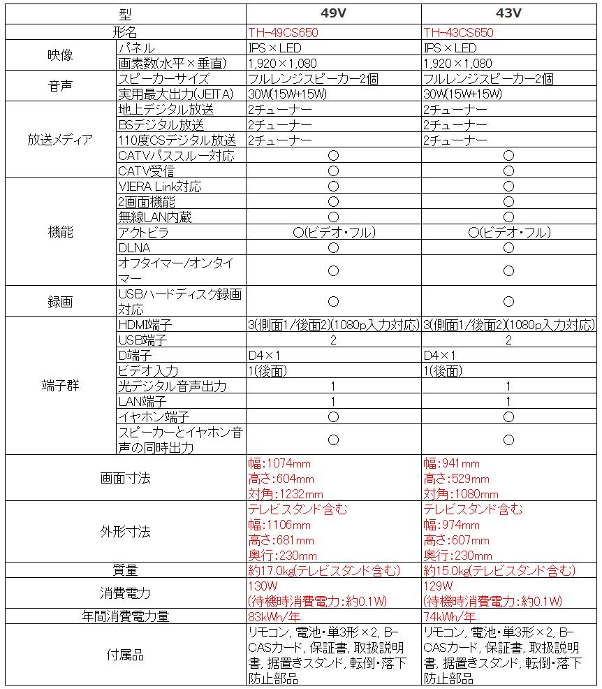 パナソニック VIERA TH-49CS650 TH-43CS650_比較表