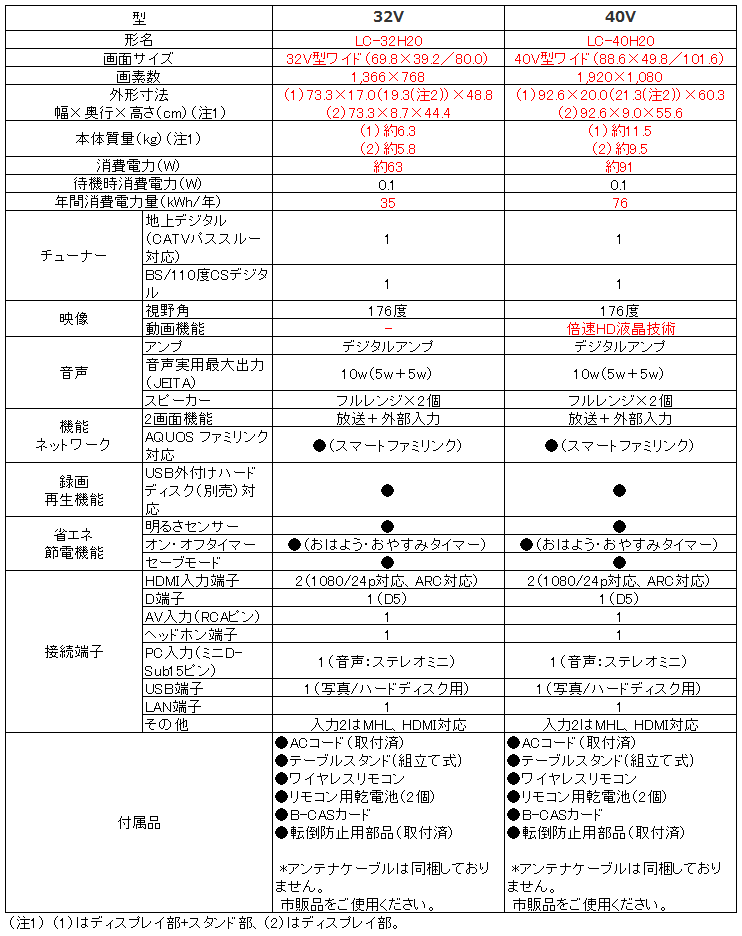 シャープ SHARP アクオス AQUOS LC-32H20 LC-40H20_比較