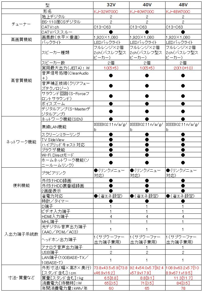 ソニー SONY ブラビア BRAVIA KJ-32W700C KJ-40W700C KJ-48W700C_比較