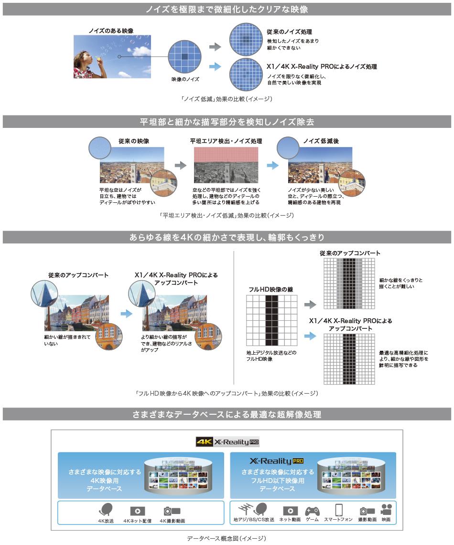 ソニー SONY ブラビア BRAVIA KJ-43X8500C KJ-49X8500C KJ-55X8500C KJ-65X8500C_アップコンバート