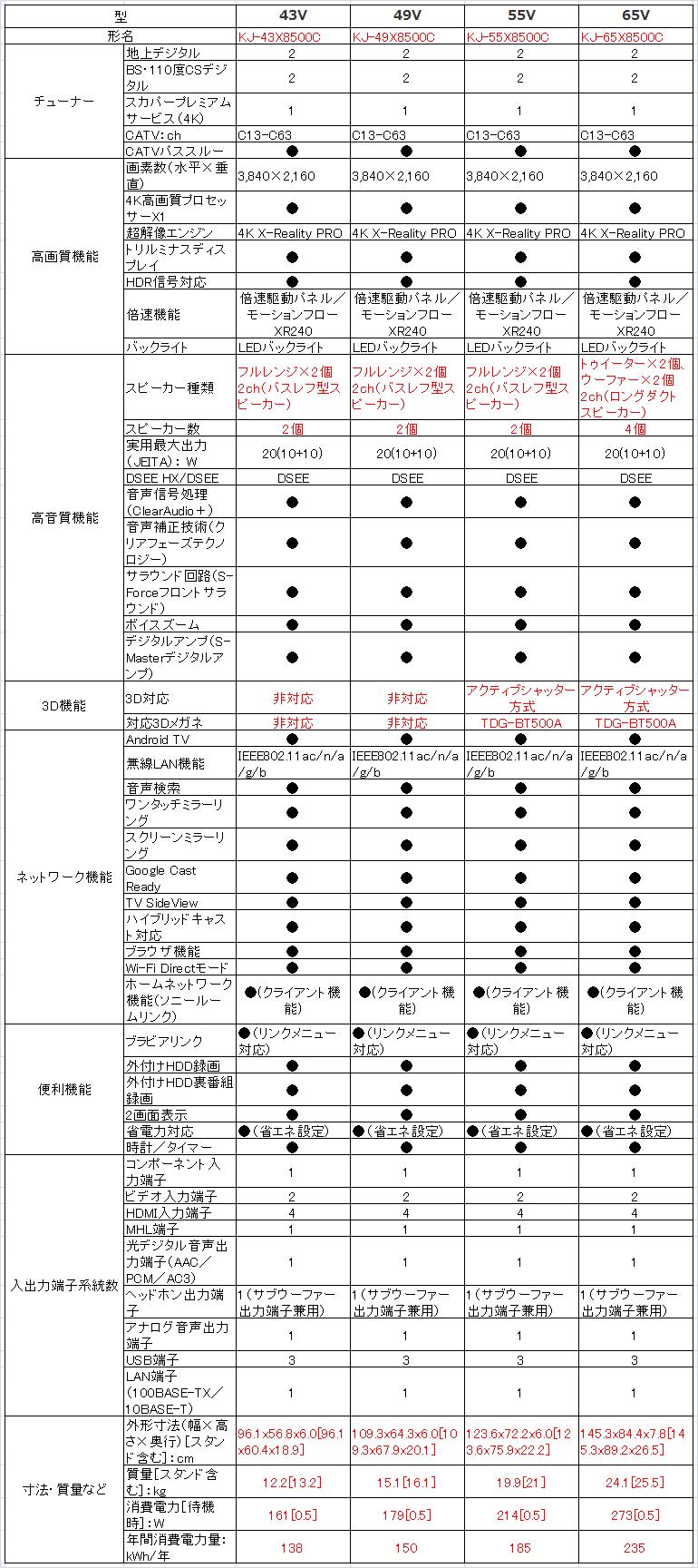 ソニー SONY ブラビア BRAVIA KJ-43X8500C KJ-49X8500C KJ-55X8500C KJ-65X8500C_比較表