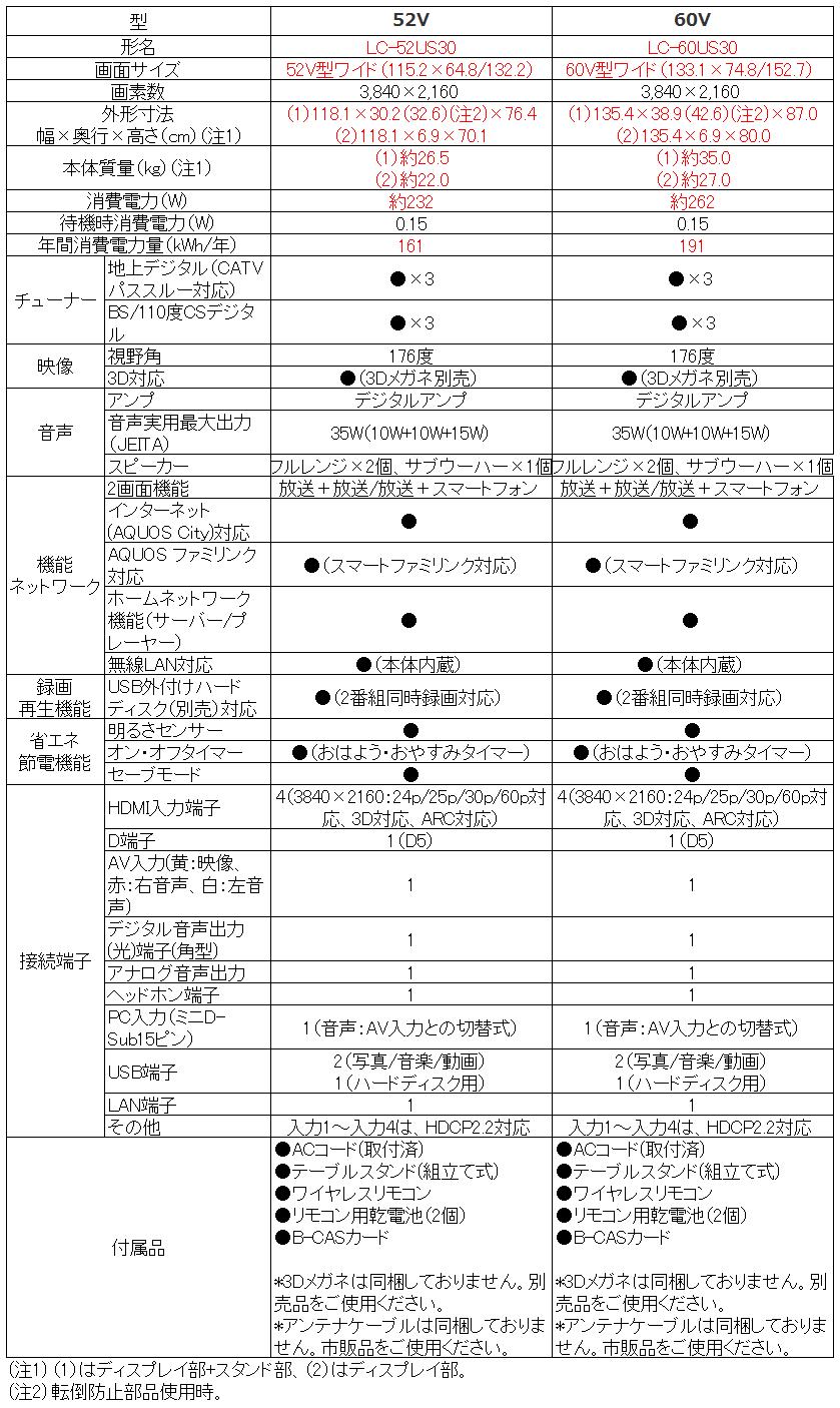 シャープ SHARP アクオス AQUOS LC-52US30 LC-60US30_比較表