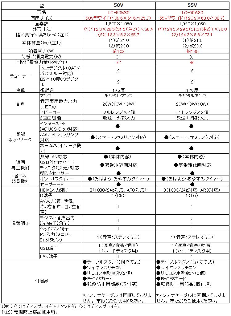 シャープ SHARP アクオス AQUOS LC-50W30 LC-55W30_比較表