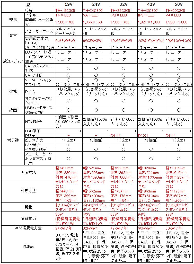 パナソニック Panasonic ビエラ VIERA TH-19C305 TH-24C305 TH-32C305 TH-42C305 TH-50C305_比較表