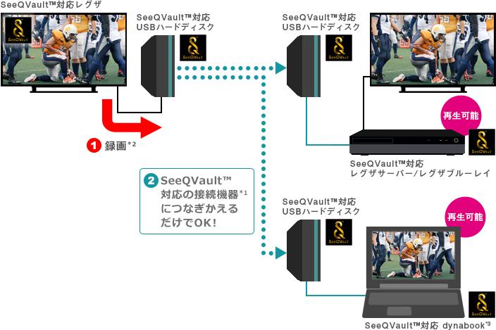 東芝 TOSHIBA レグザ REGZA 43G20X 49G20X 55G20X_録画