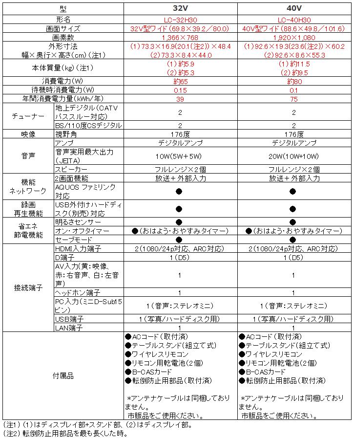 シャープ SHARP アクオス AQUOS LC-32H30 LC-40H30_比較表