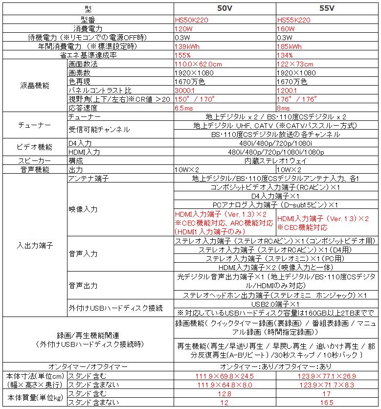 ハイセンス Hisense HS50K220 HS55K220_比較表