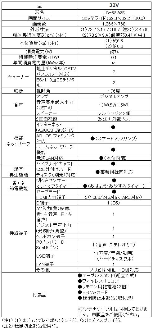 シャープ SHARP アクオス AQUOS LC-32W25_比較表