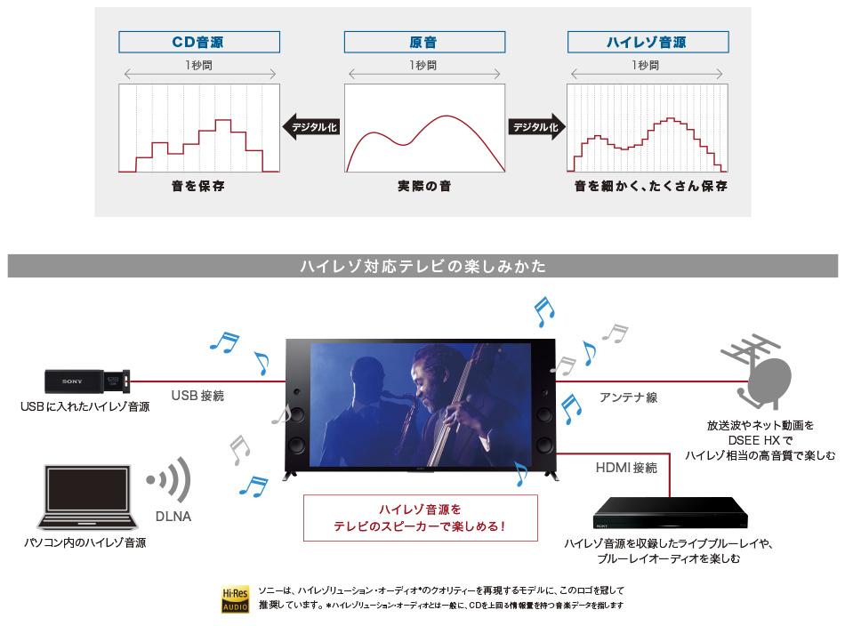 ソニー SONY ブラビア BRAVIA KJ-55X9300C KJ-65X9300C_ハイレゾ対応