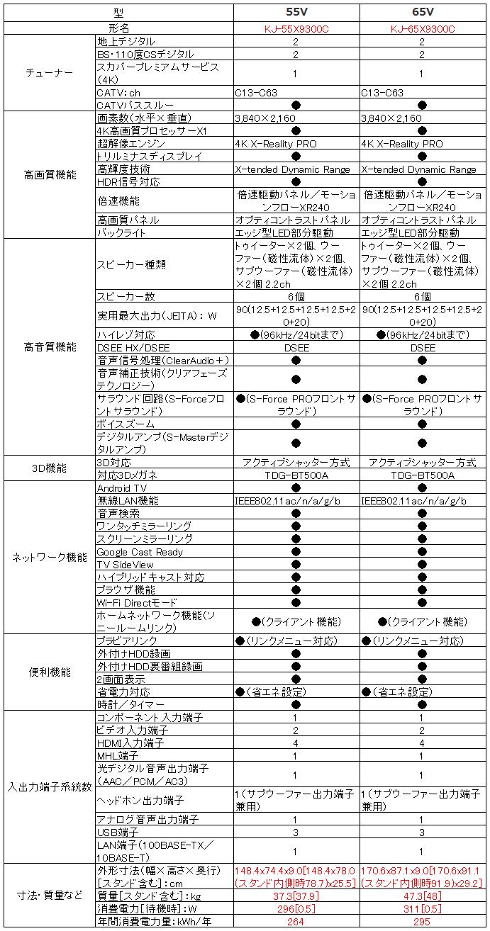 ソニー SONY ブラビア BRAVIA KJ-55X9300C KJ-65X9300C_比較表
