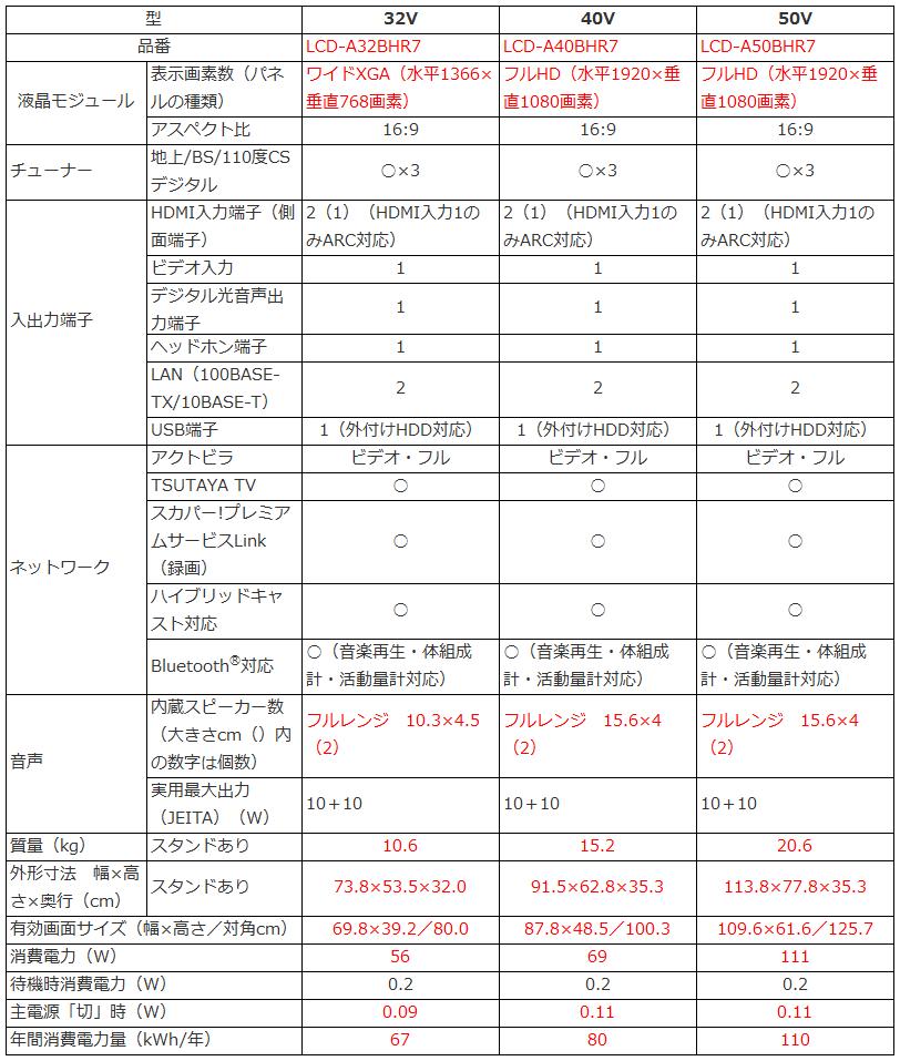 三菱電機 REAL LCD-A32BHR7 LCD-A40BHR7 LCD-A50BHR_比較表