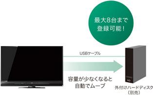 三菱電機 REAL LCD-A32BHR7 LCD-A40BHR7 LCD-A50BHR_外付けHDD