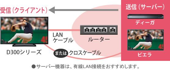 パナソニック Panasonic ビエラ VIERA TH-24D300 TH-32D300 TH-43D300 TH-49D300_お部屋ジャンプリンク
