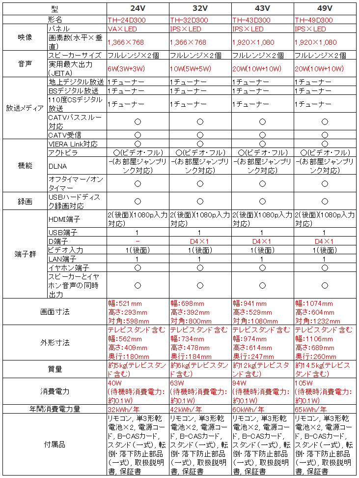 パナソニック Panasonic ビエラ VIERA TH-24D300 TH-32D300 TH-43D300 TH-49D300_比較表