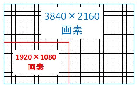 4K画素数