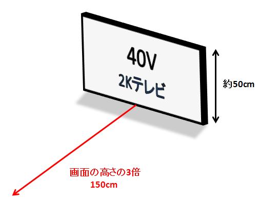 視聴距離2K