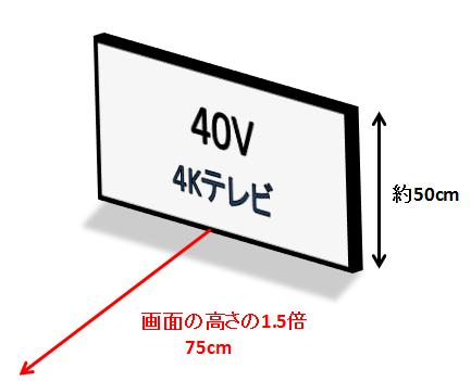 視聴距離4K