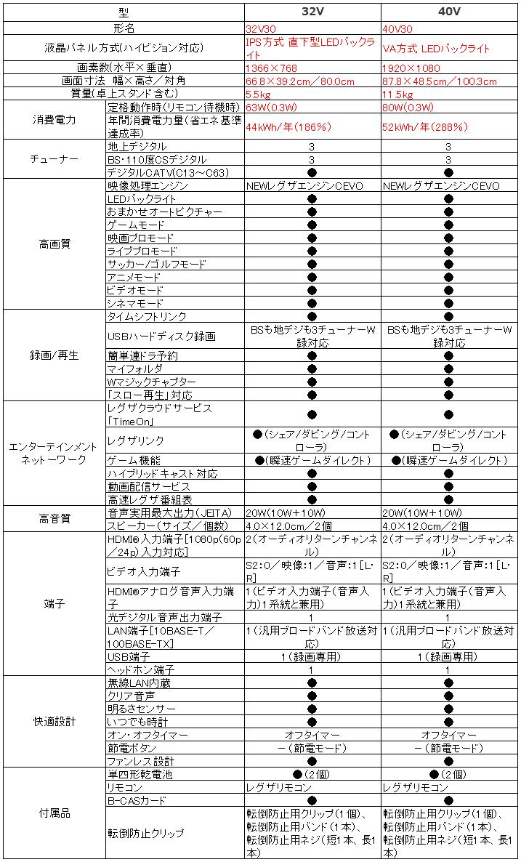 東芝 TOSHIBA レグザ REGZA 32V30 40V30_比較表