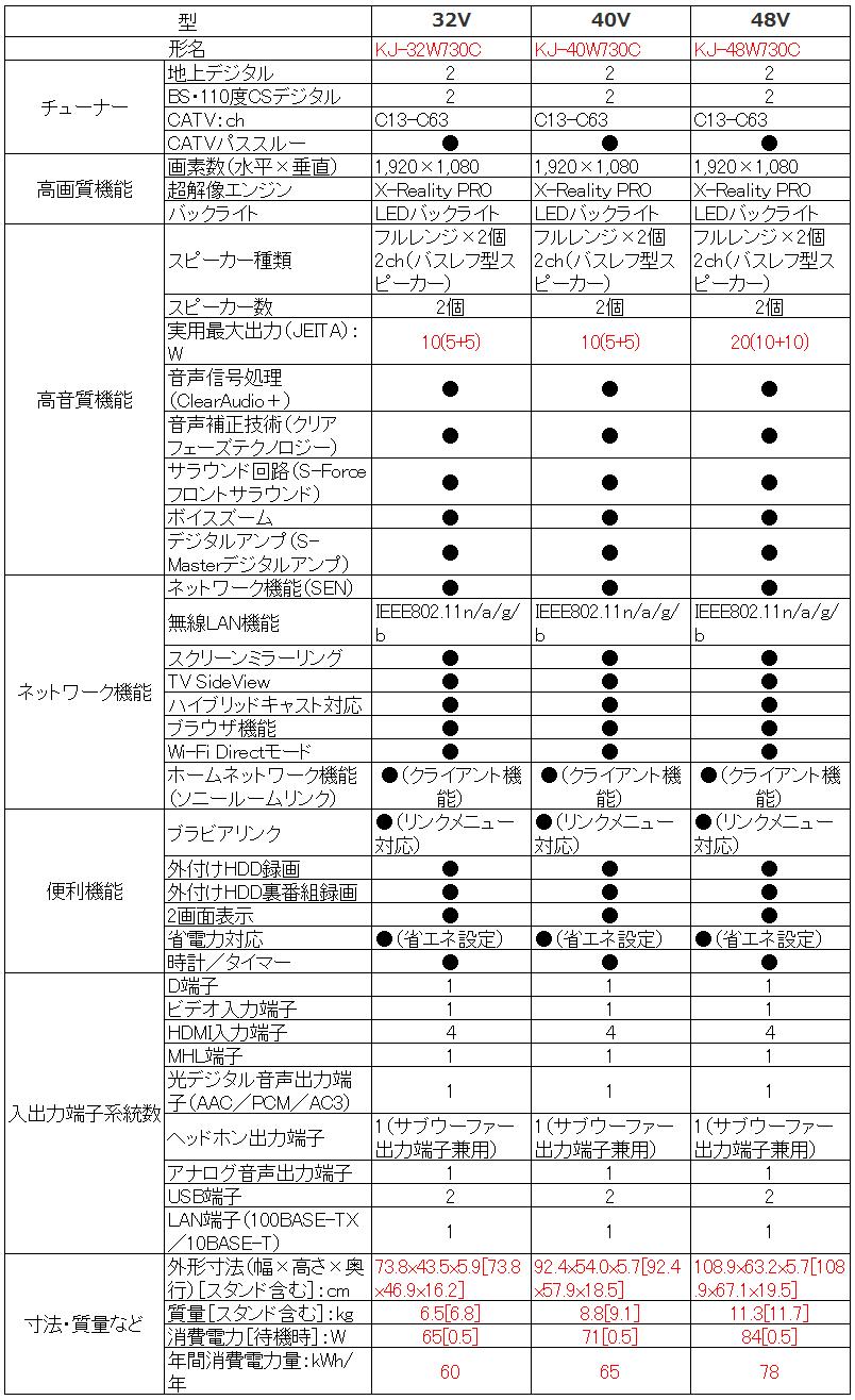 ソニー SONY ブラビア BRAVIA KJ-32W730C KJ-40W730C KJ-48W730C_比較表