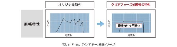 ソニー SONY ブラビア BRAVIA KJ-32W730C KJ-40W730C KJ-48W730C_Clear Phase(クリアフェーズ)テクノロジー